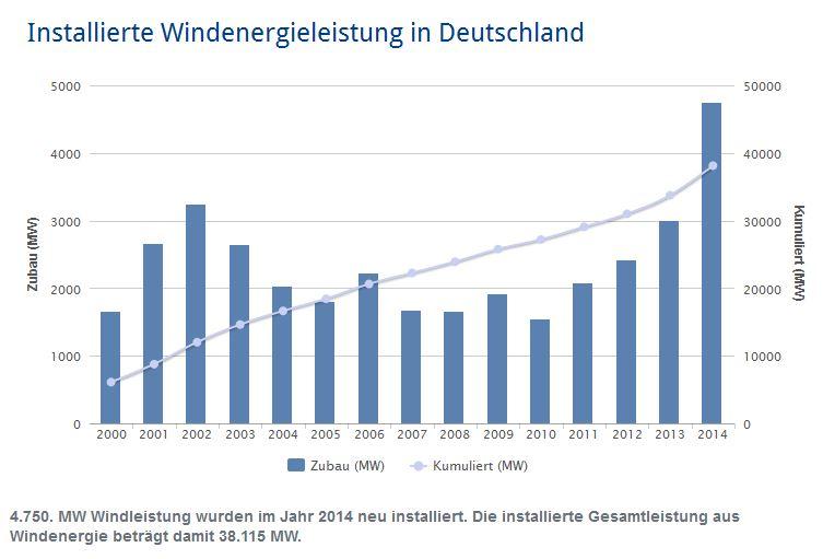 Deutschland bis 2014