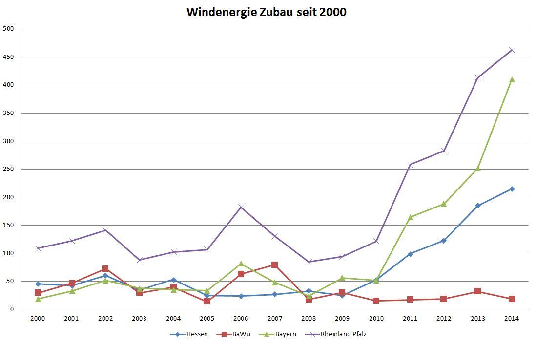 Windenergie Zubau von 2000-2014