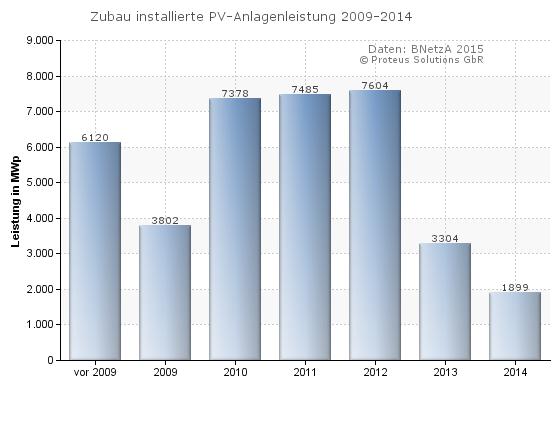 Proteus-Statistik-Zubau-PV-Leistung-2009-2014