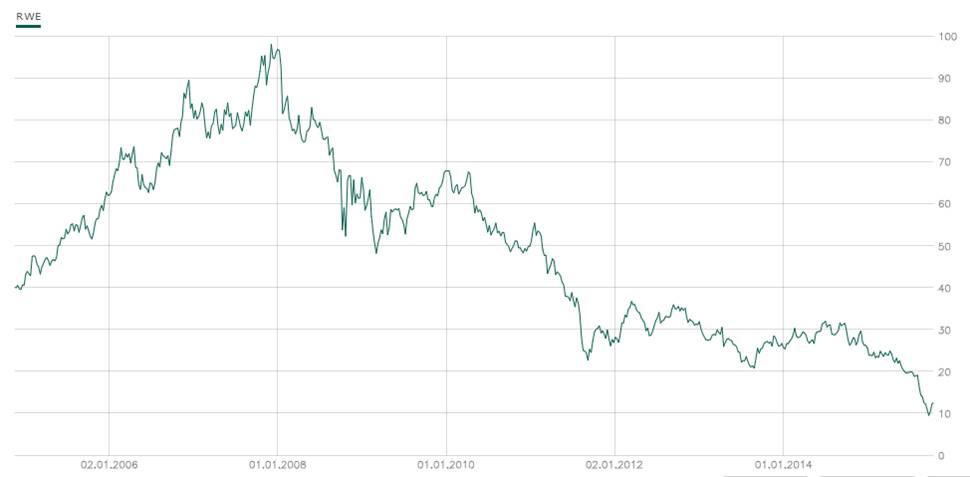 RWE Aktienkurs