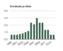 RWE Dividende